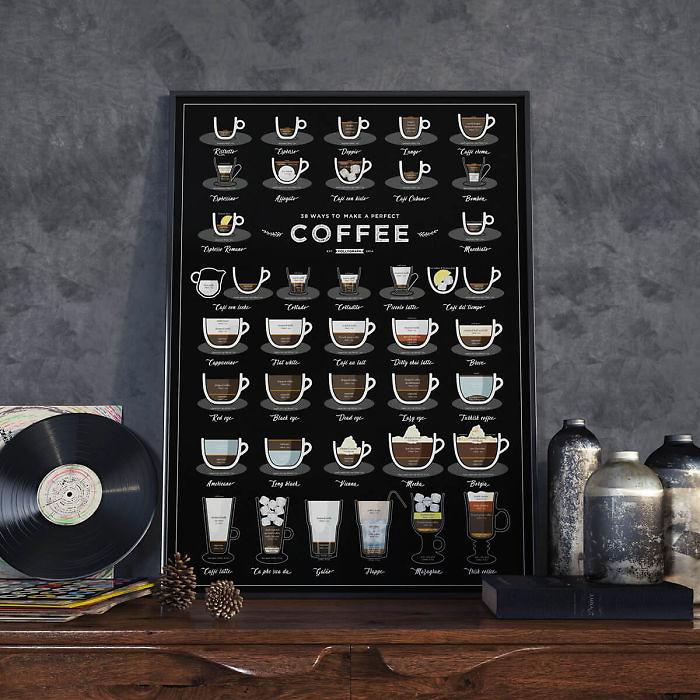 Подарки для любителей кофе постер – кофейная инфографика