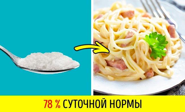 11 продуктов, в которых больше соли, чем вы думаете Сыр