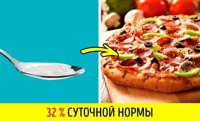 11 продуктов, в которых больше соли, чем вы думаете Консервированные оливки