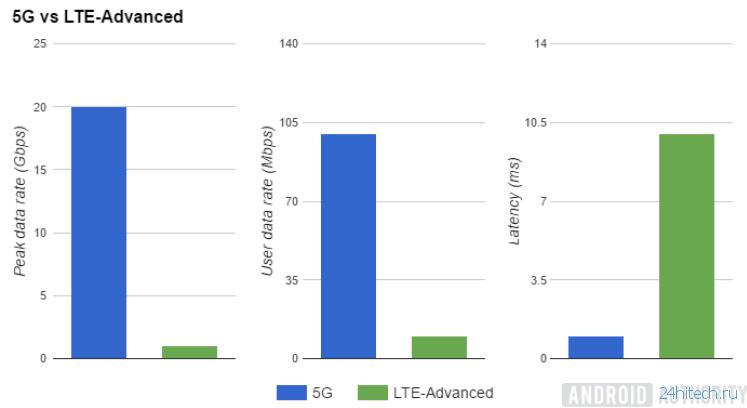 Какой будет скорость интернета 5G?