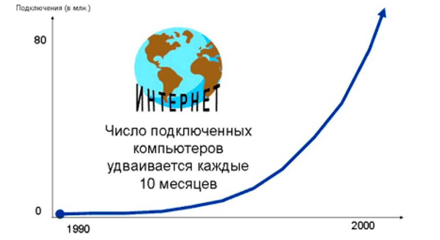 internet интернет создание и развитие