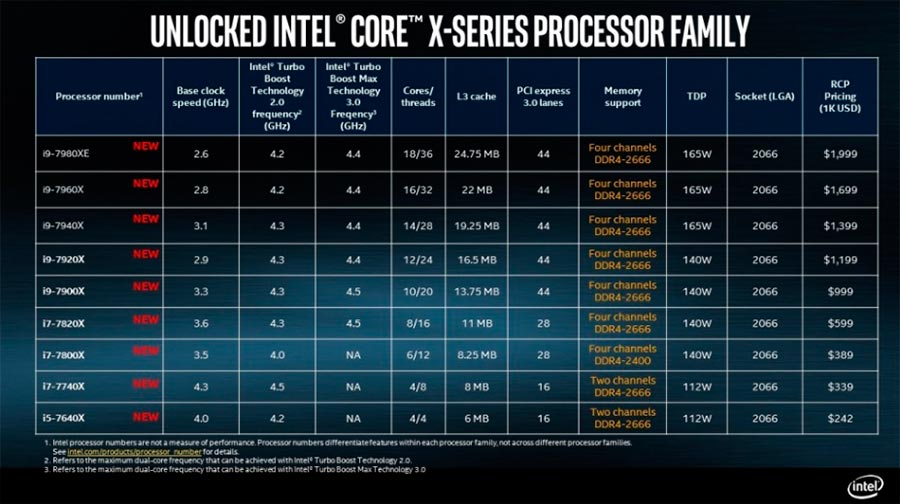 Intel 18-ядерный процессор