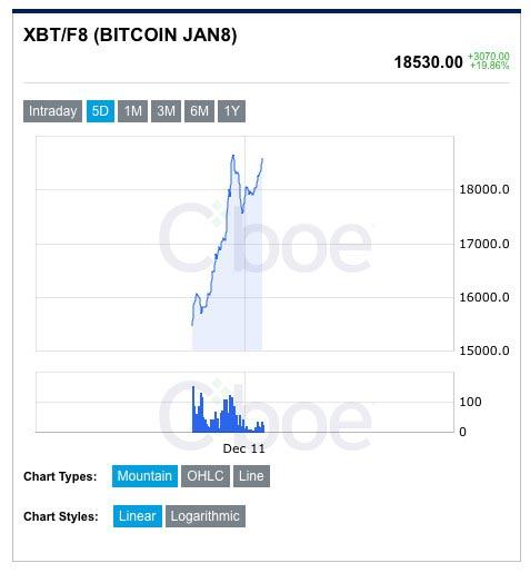 биткоин-фьючерс bitcoin futures