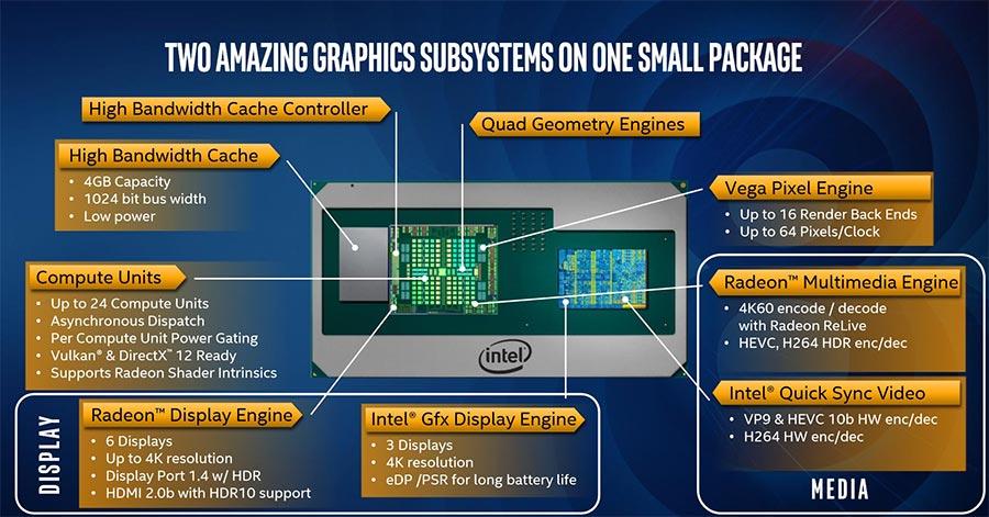 Intel процессоры со встроенной графикой AMD